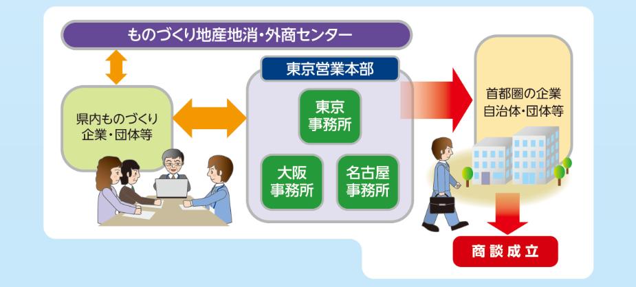 東京営業本部